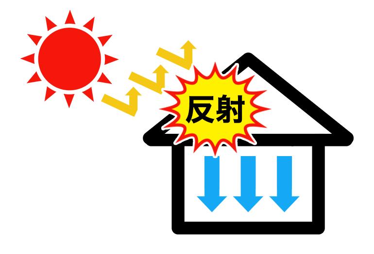 太陽光を反射して室温の上昇を防ぐ イメージ